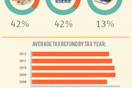 2013 IRS Tax Refund Facts Infographic