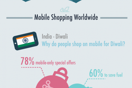 2013 is the year of holiday engagement on mobile Infographic