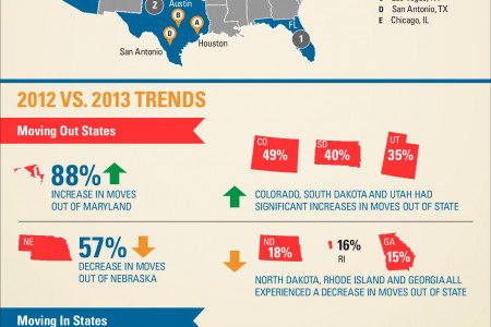 2013 North American Moving Trends Infographic