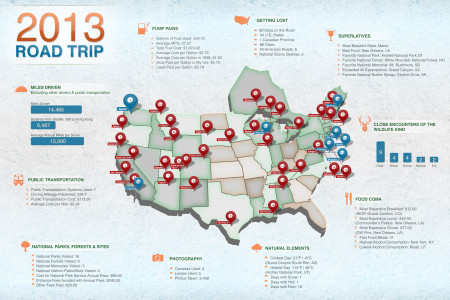 2013 Road Trip Infographic