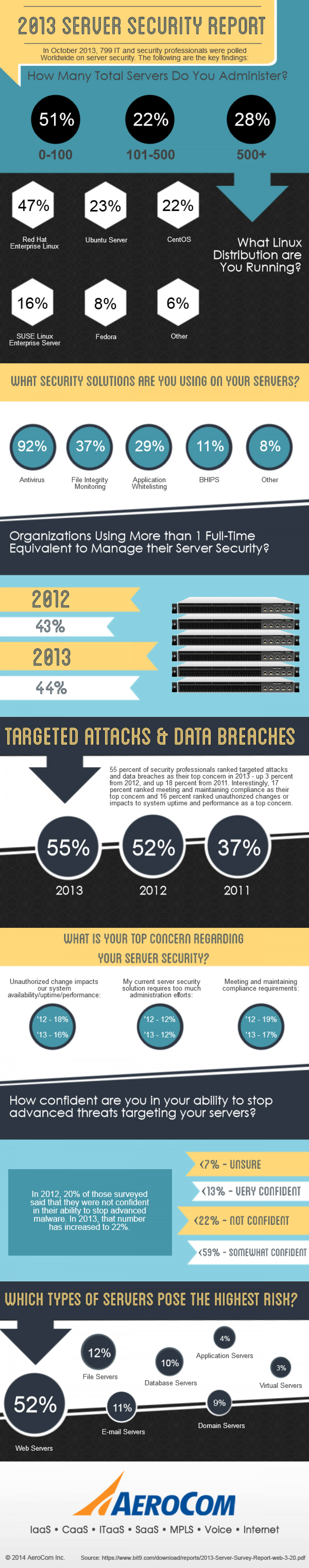 2013 Server Security Report Infographic