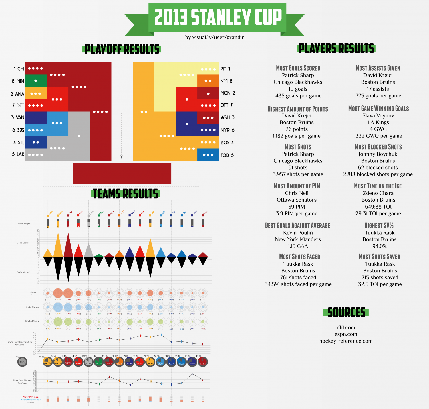 2013 Stanley Cup Playoffs Datagraphic Infographic