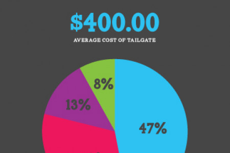 2013 Tailgating Guide Infographic