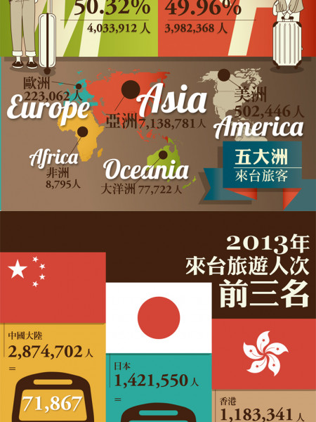 2013 Taiwan Visitors  Infographic