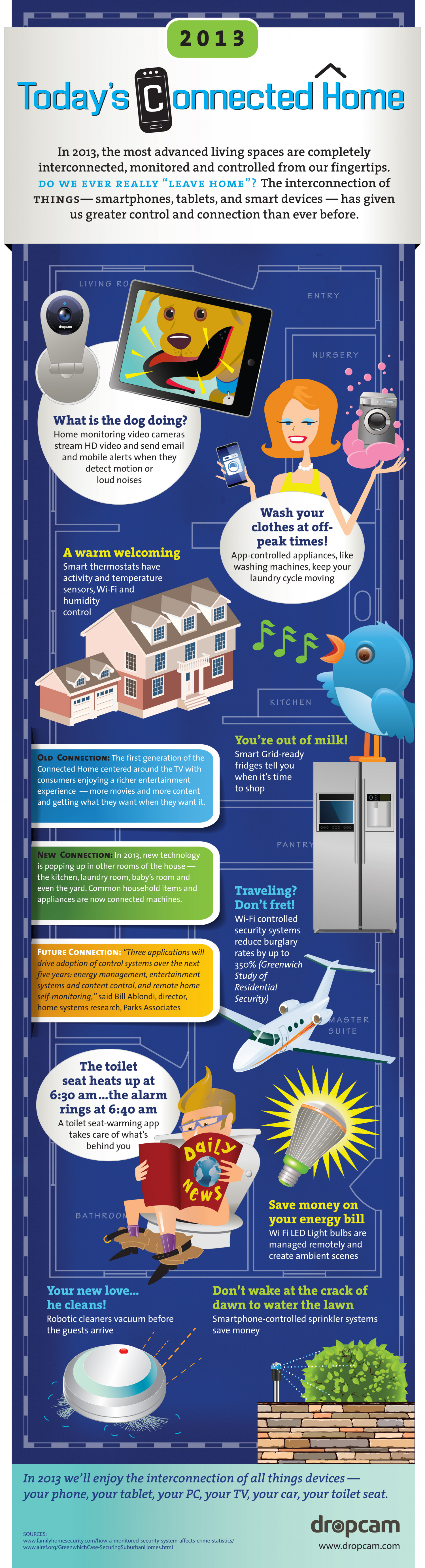 2013 Today's Connected Home Infographic