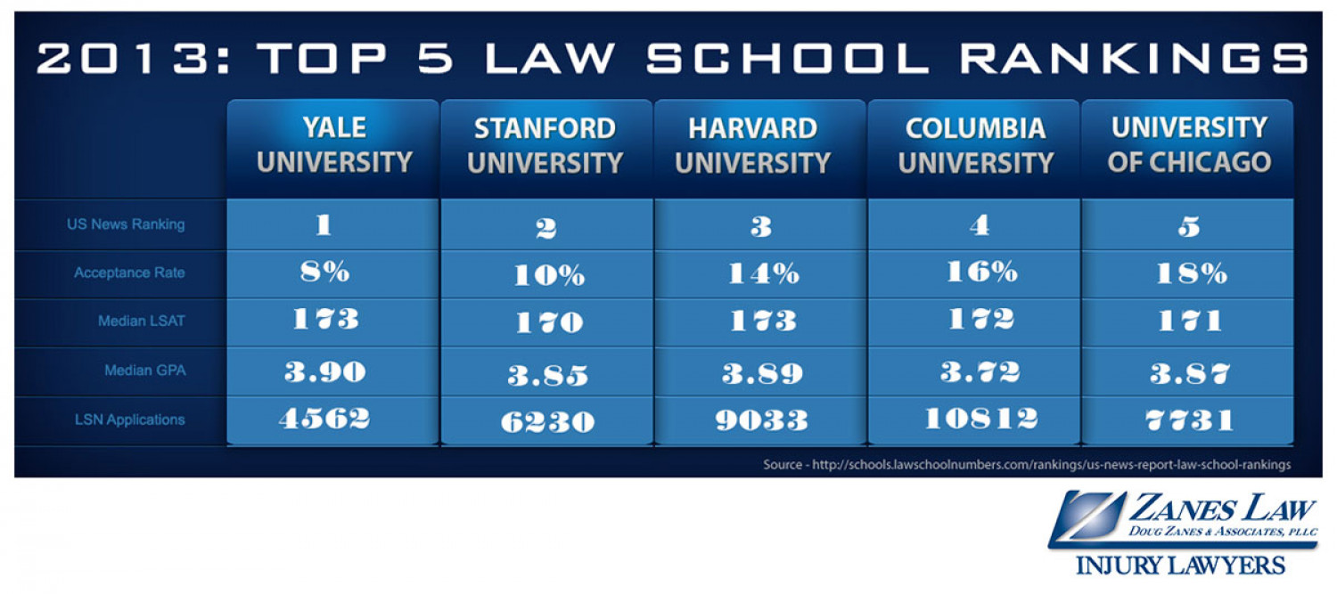 2013: Top 5 Law School Rankings Infographic