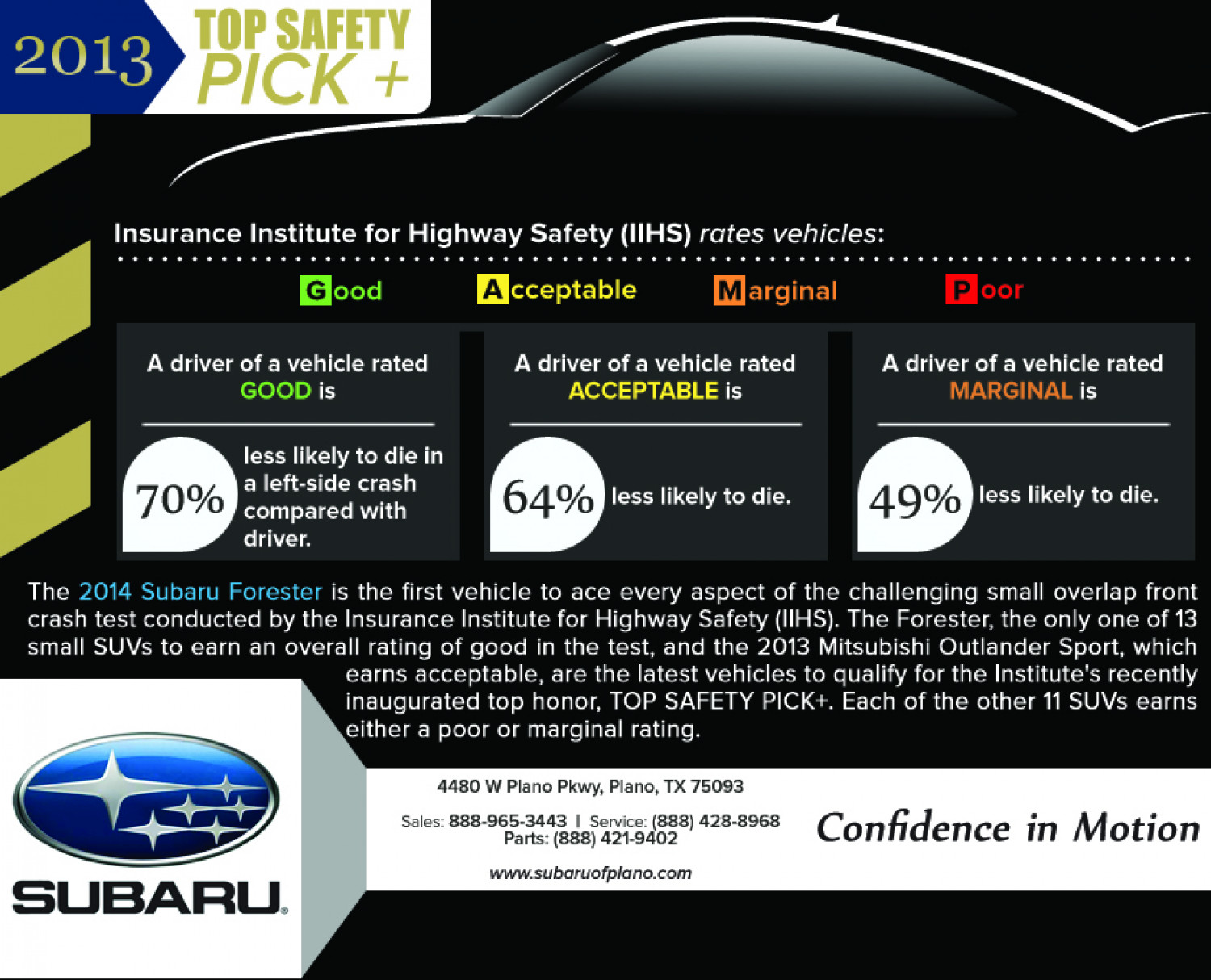 2013 Top Safety Pick Infographic