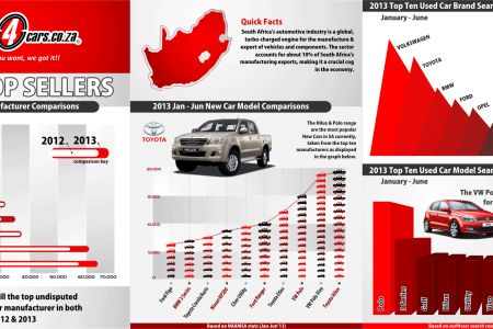 2013 Top Sellers in New and Used Cars - Surf4cars Infographic