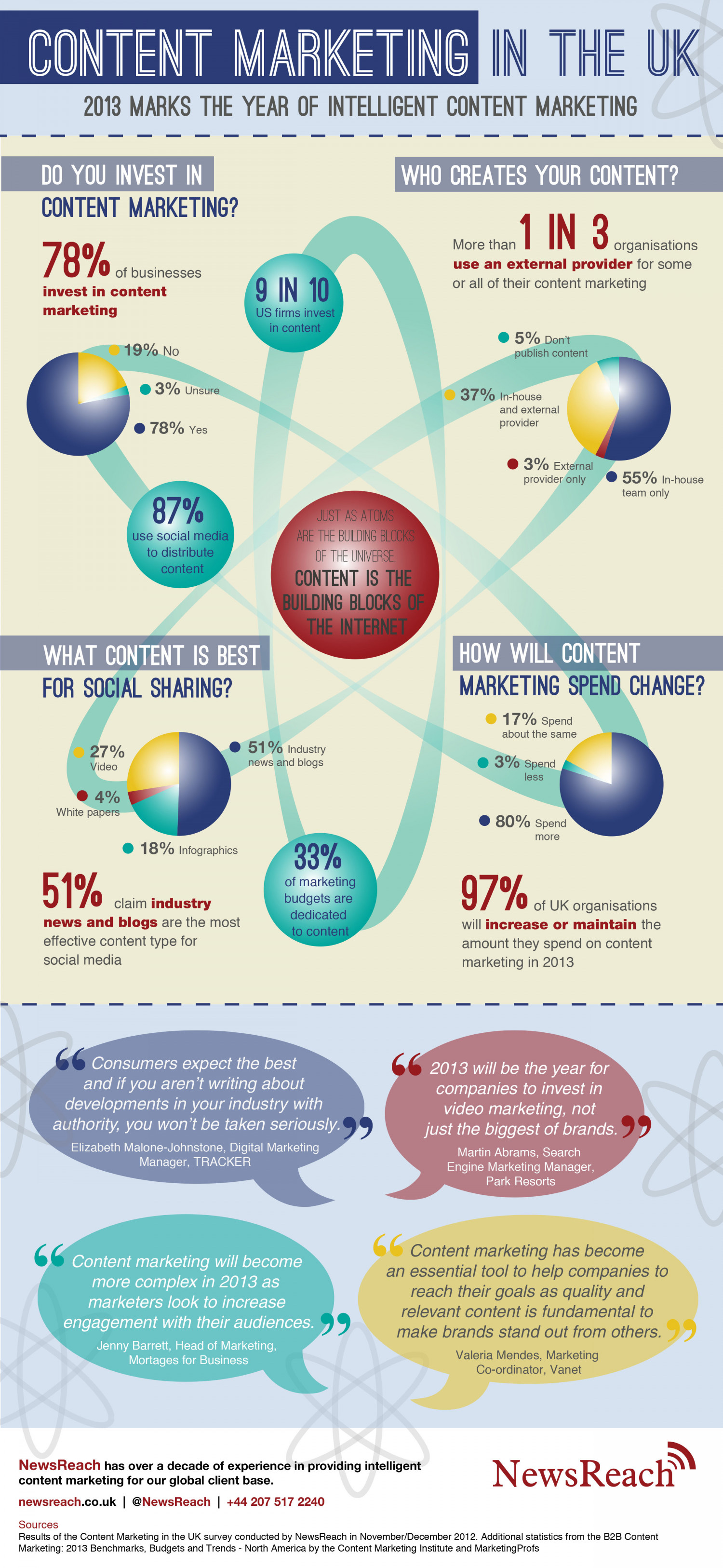 2013: Year of Intelligent Content Marketing in the UK Infographic