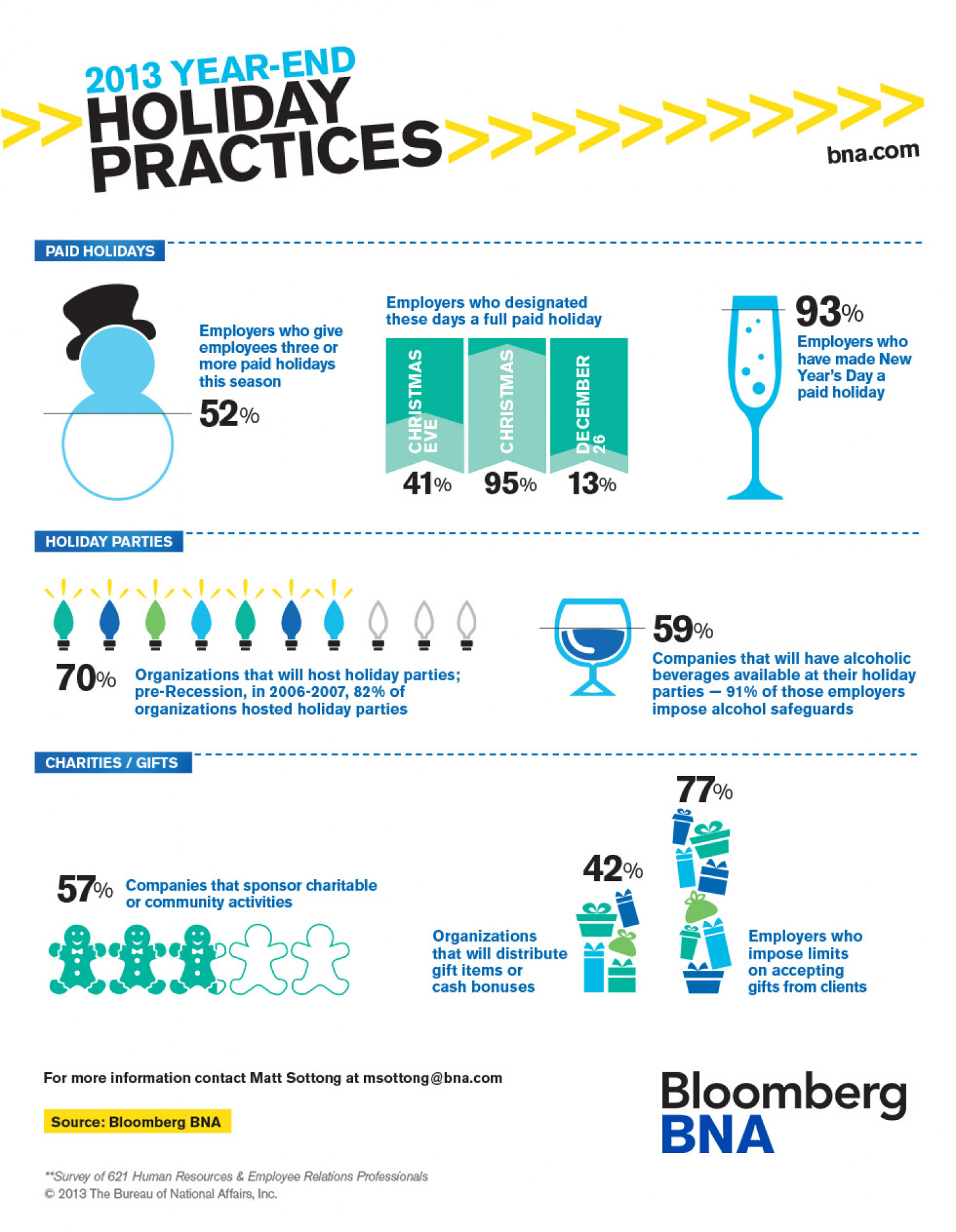 2013 Year-End Holiday Practices Infographic