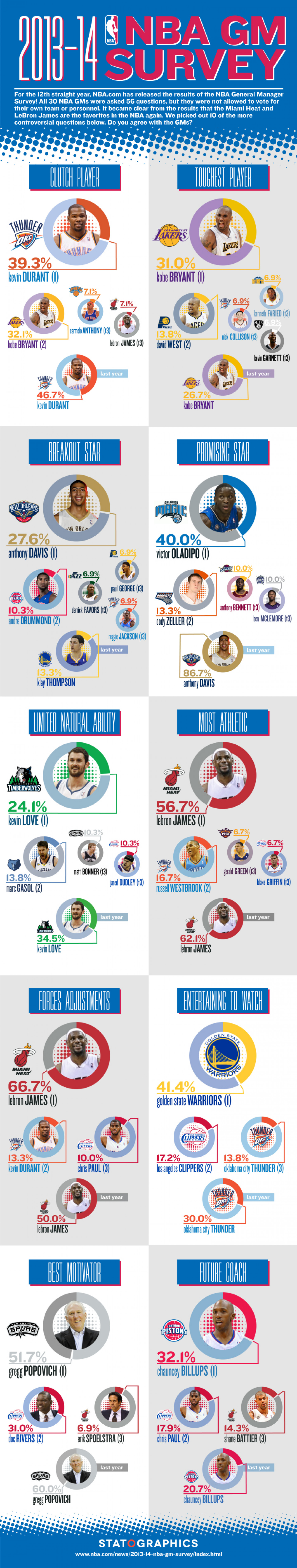 2013-14 NBA GM Survey Infographic