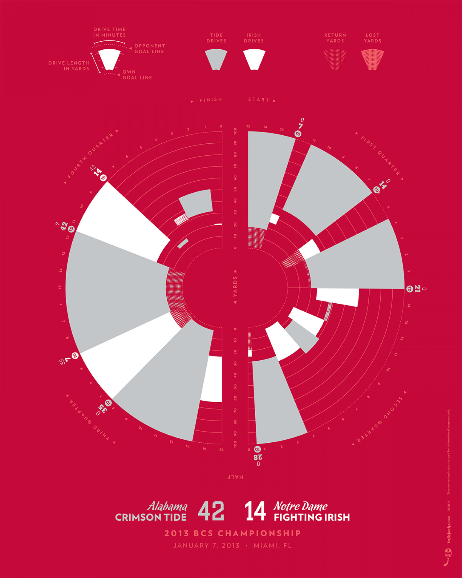 2013 Alabama Crimson Tide Graphic Boxscore Infographic