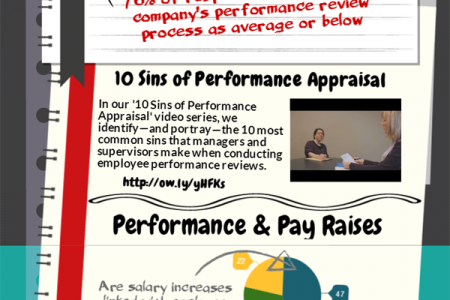 2014  Emplolyee Performance Appraisal Practices Infographic