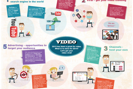 2014 - The year of the video? Infographic
