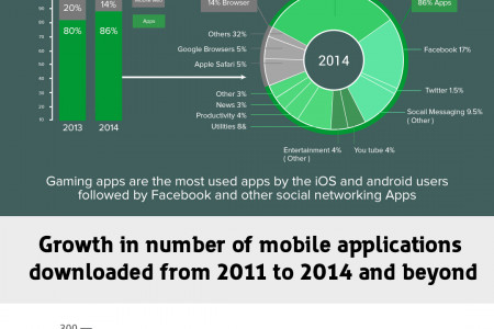 2014 – Year of Mobile Application Usage Revolution  Infographic