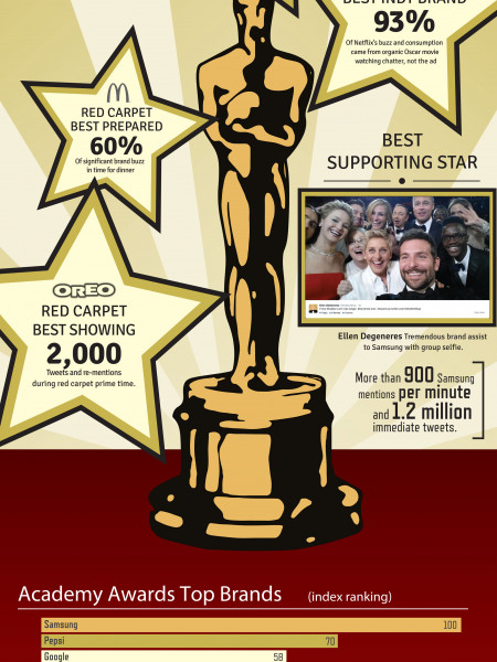2014 Academy Awards Winning Brands Infographic