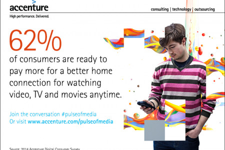 2014 Accenture Digital Consumer Survey Infographic