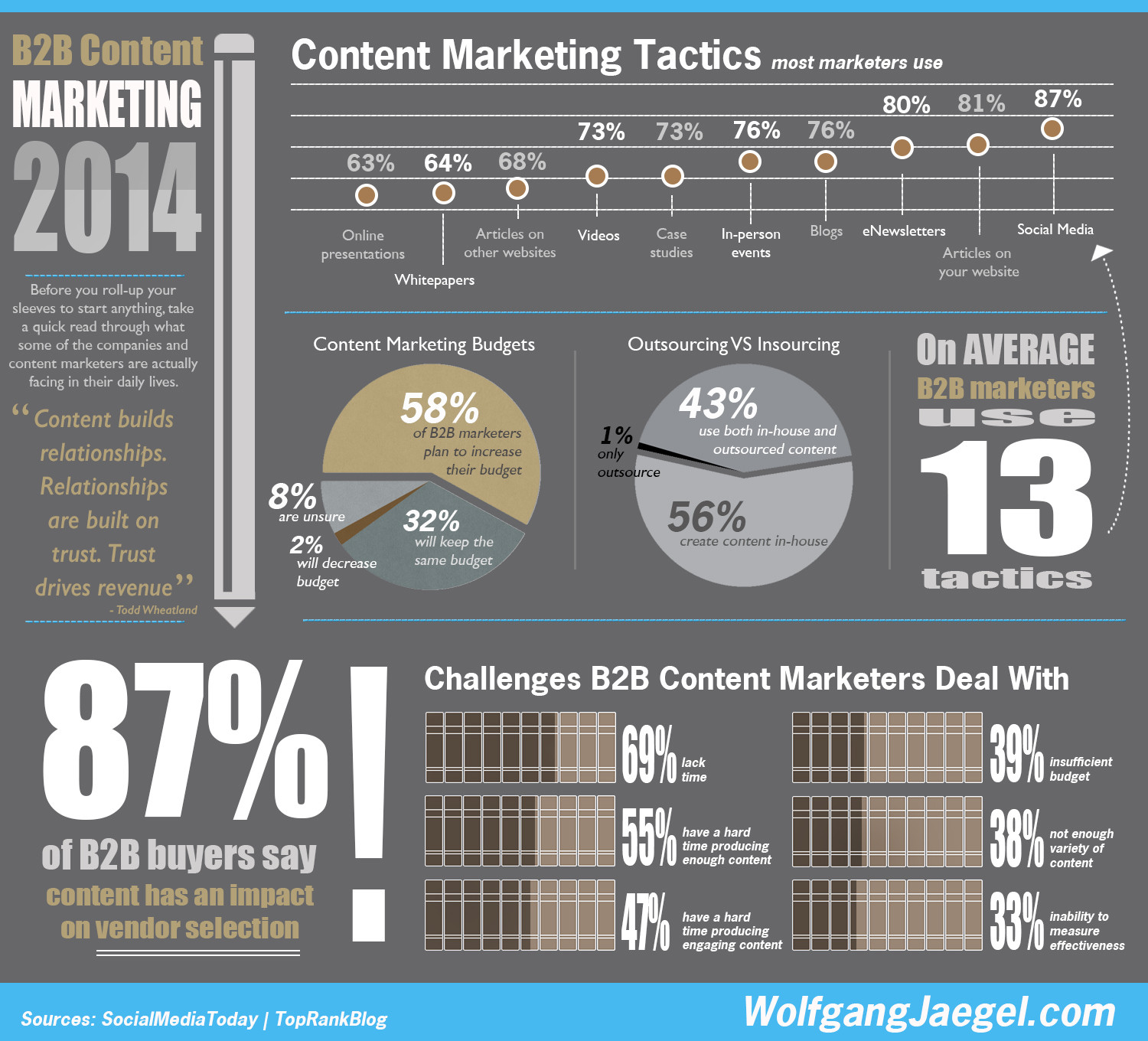 B2B Content Marketing 2014 Infographic