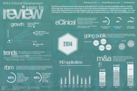 2014 Clinical Development Year in Review Infographic