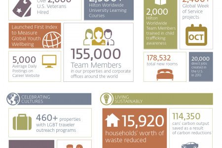 2014 Corporate Responsibility Report By The Numbers Infographic