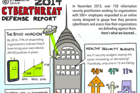 2014 Cyberthreat Defense Report Infographic