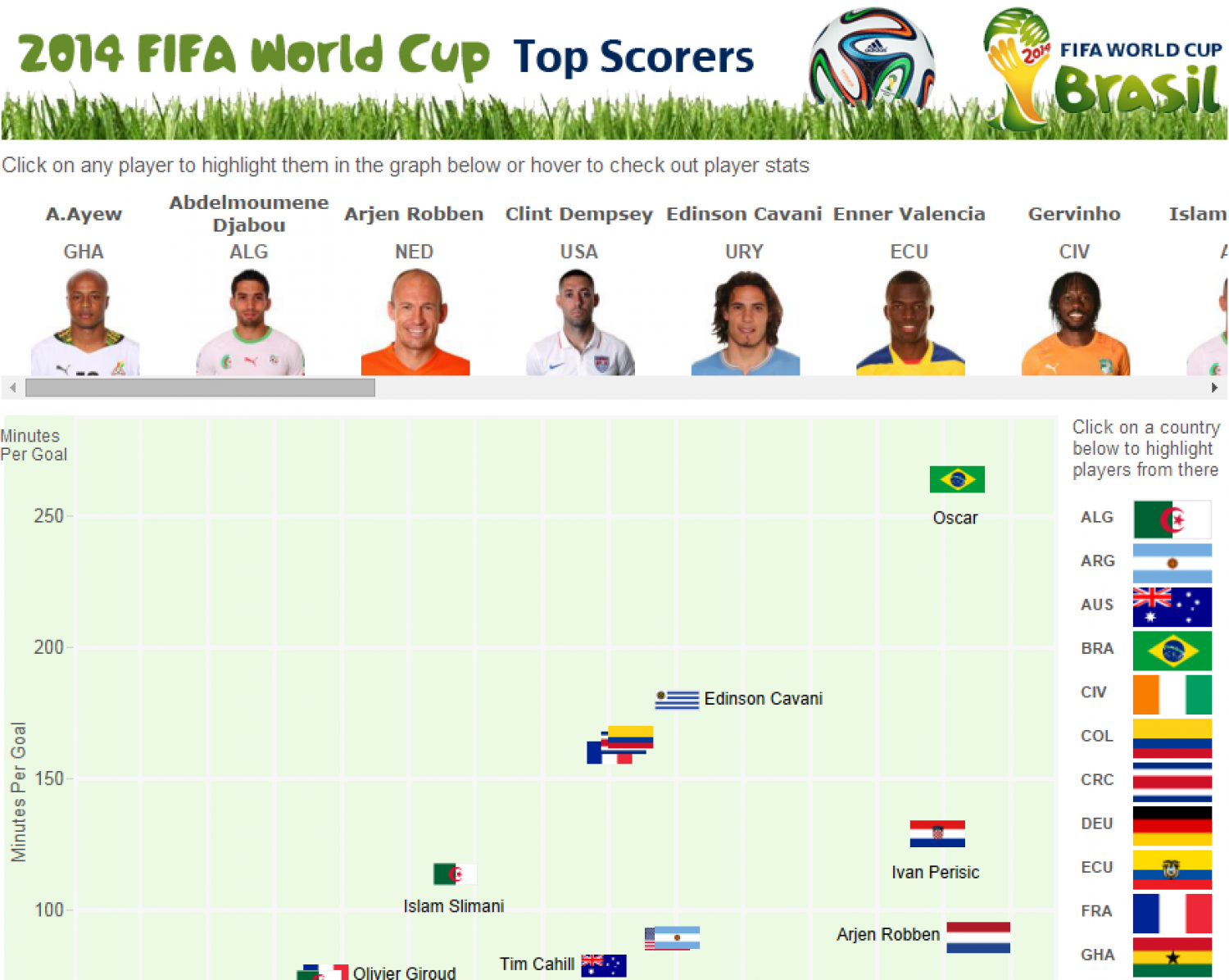 top world cup scorers
