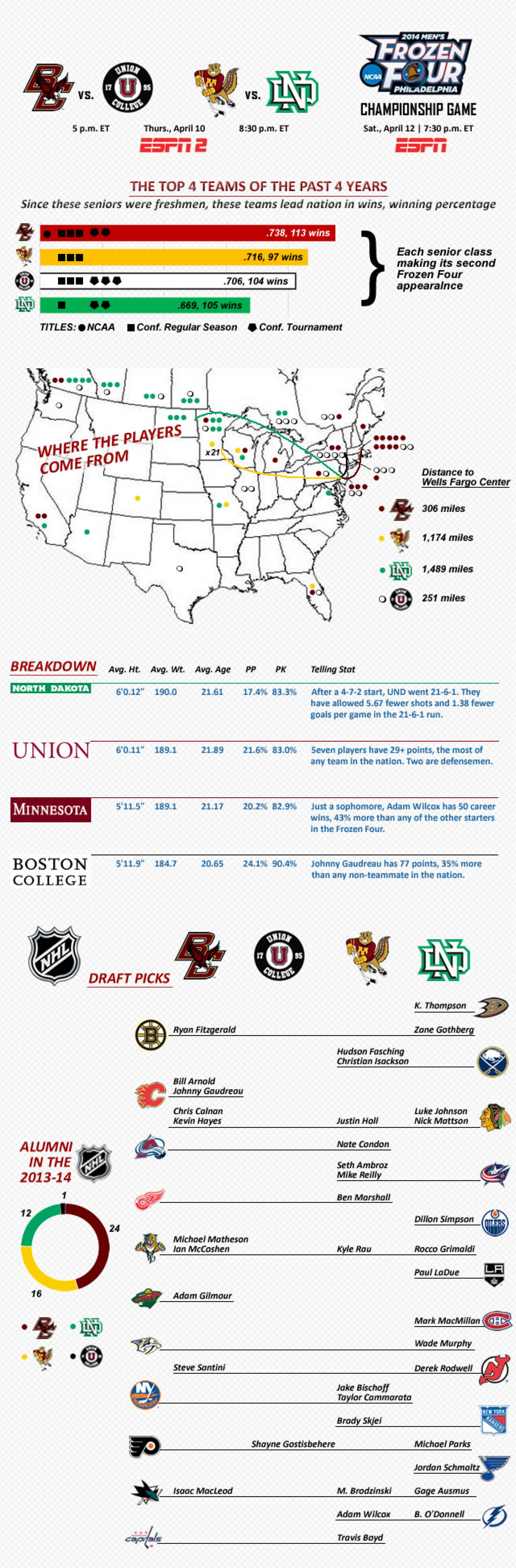 2014 Frozen Four Breakdown Infographic