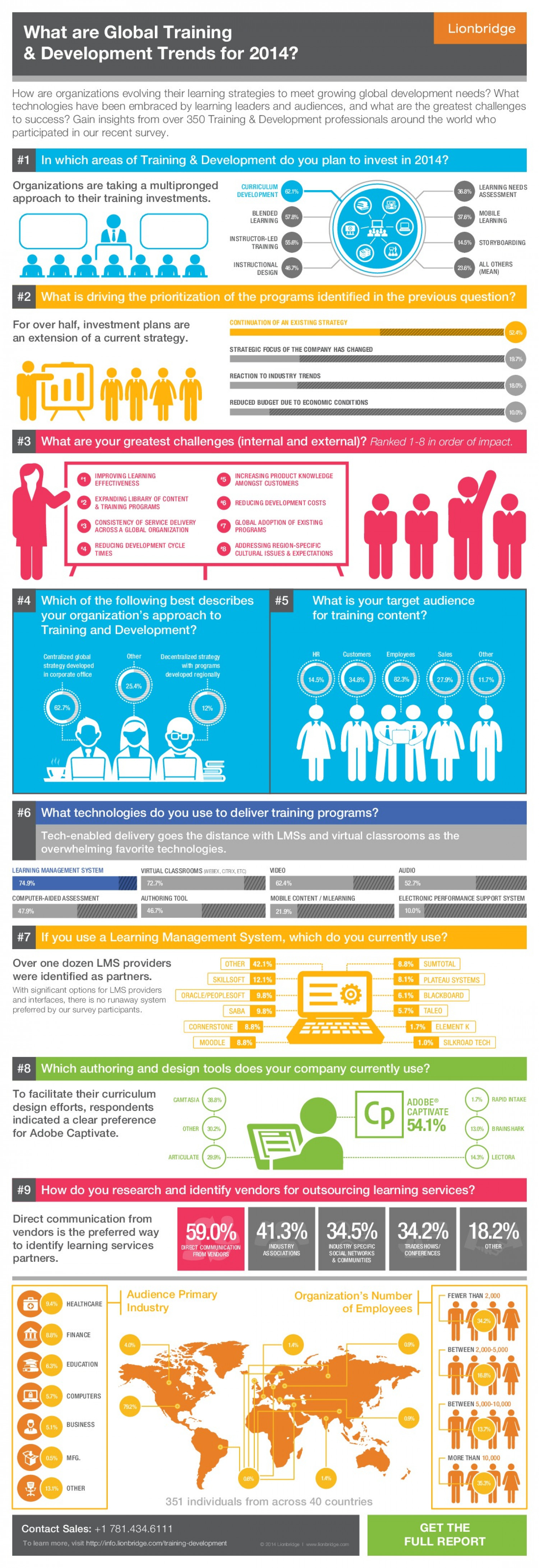 2014 Global Training and Development Trends  Infographic