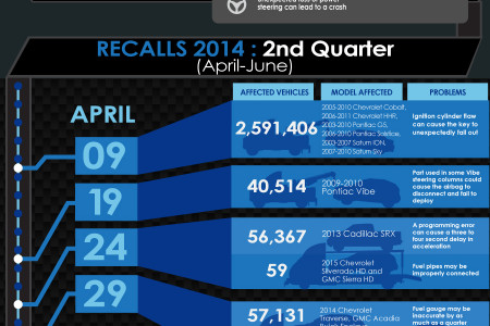2014 GM Recalls Infographic