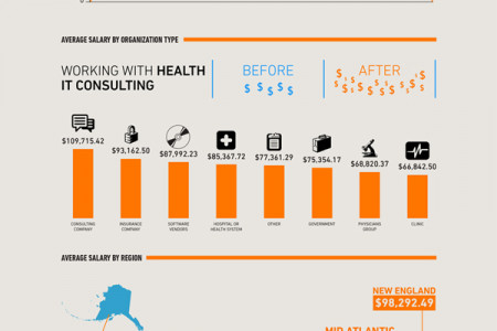 2014 HealthITjobs.com Salary survey: How do you stack up? Infographic