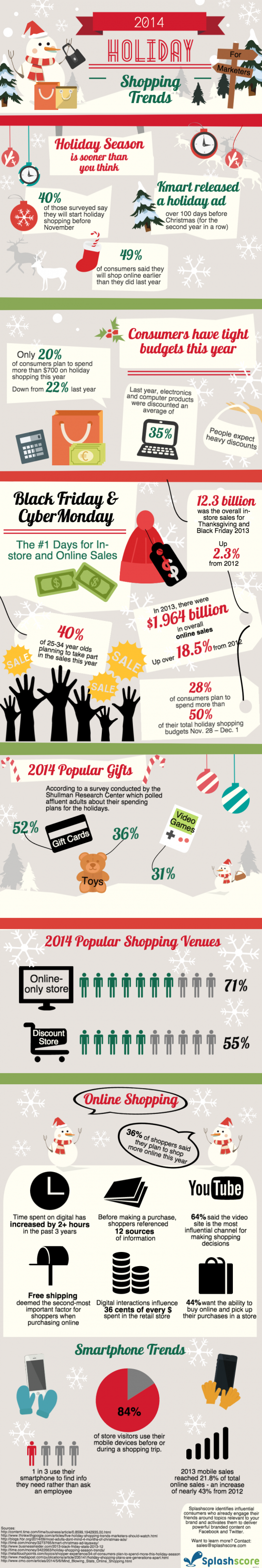 2014 Holiday Shopping Trends