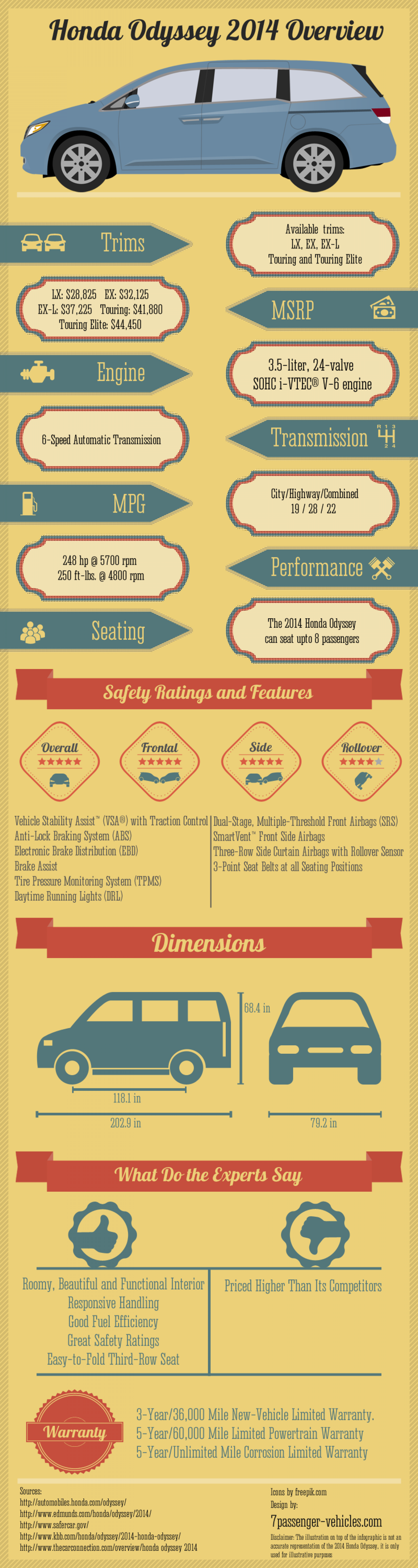 Honda Odyssey 2014 Overview Infographic