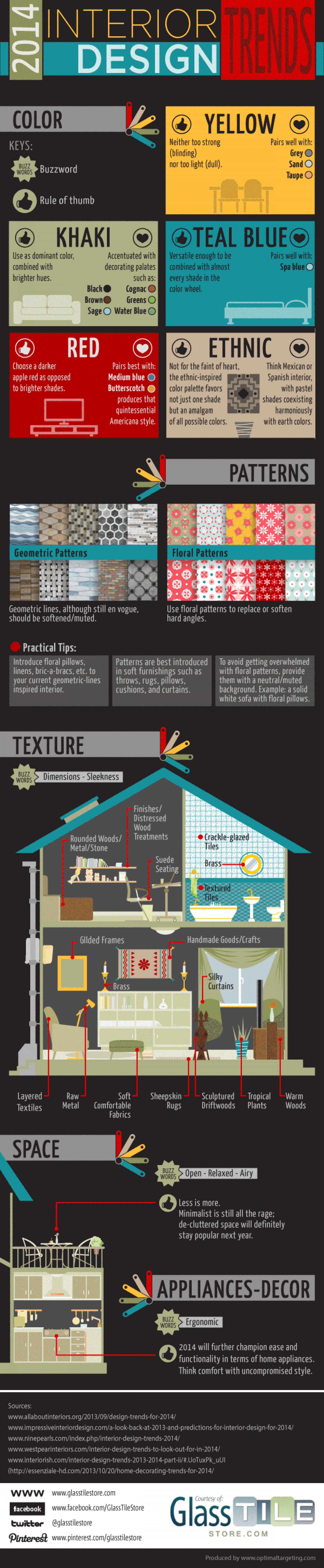 2014 Interior Design Trends Infographic