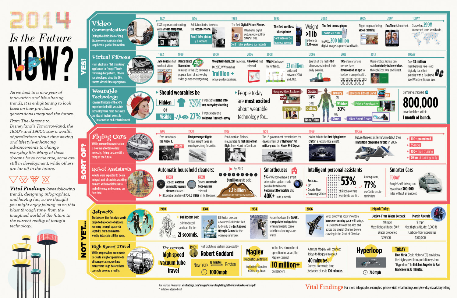 2014 Is the Future Now? Infographic