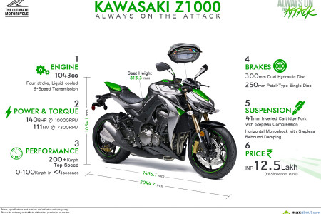 2014 Kawasaki Z1000: Specifications and Price Infographic