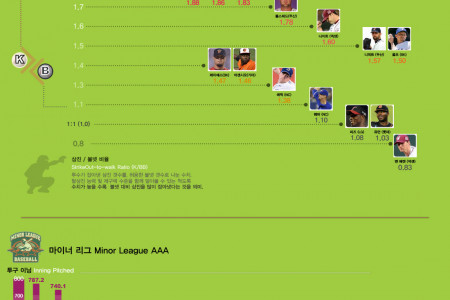 2014 KBO foreign player, Pitchers Infographic