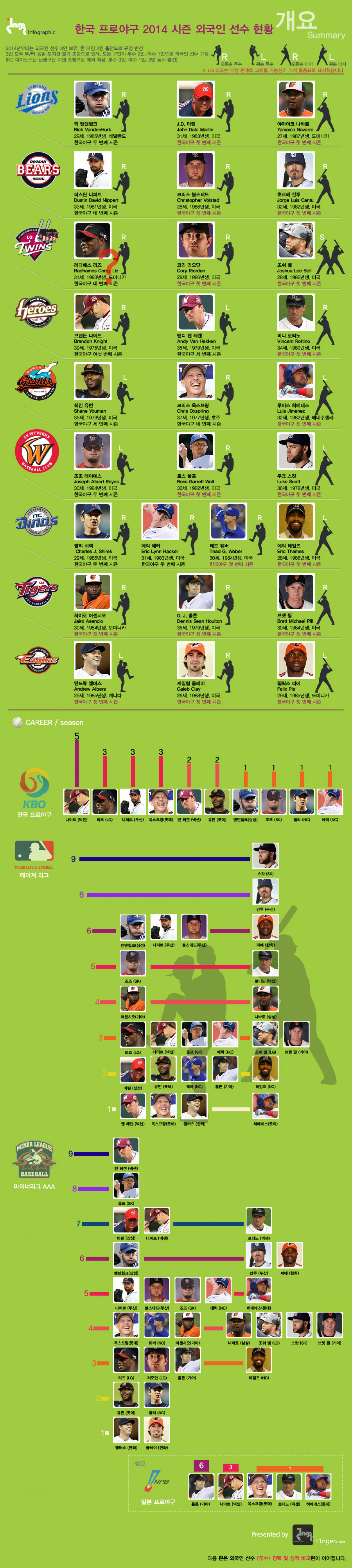 2014 KBO foreign player's information Infographic