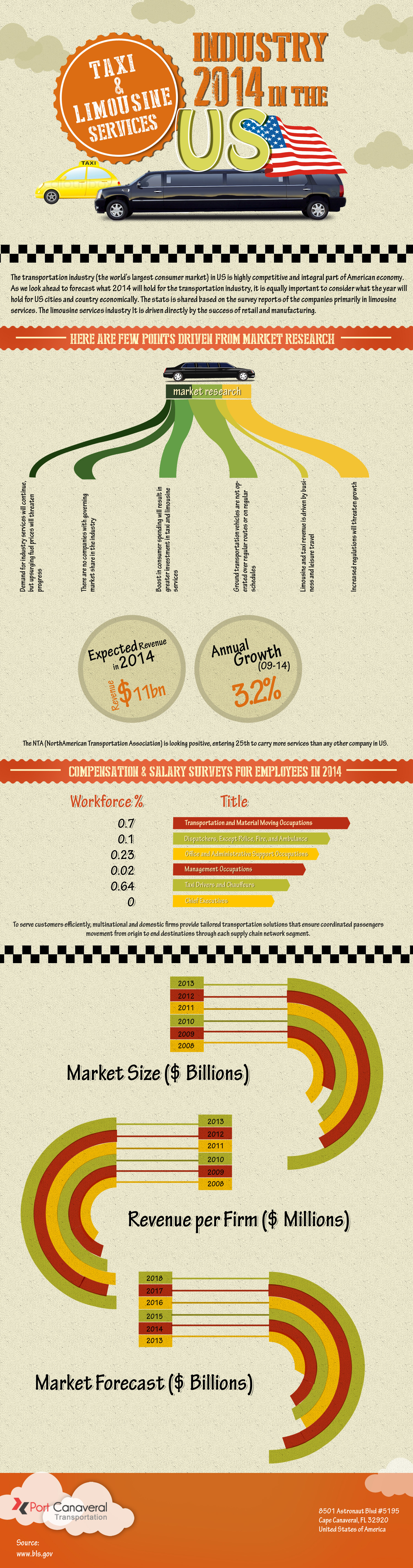 Taxi & Limousine Services Industry 2014 in the US Infographic