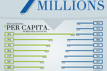 2014 Medical Malpractice Payout Analysis Infographic