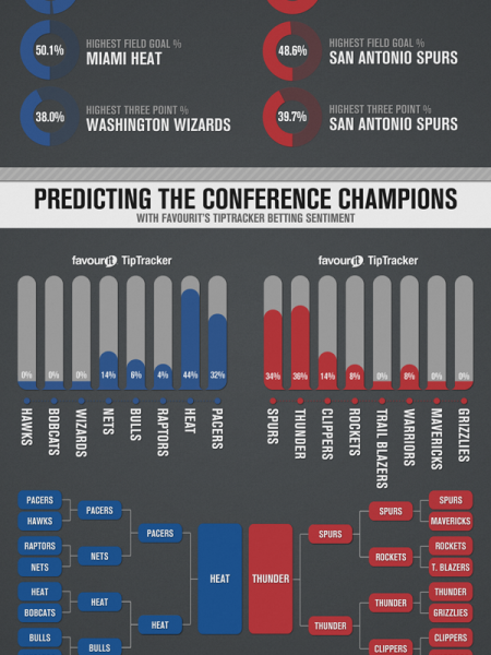East V West Predicting The NBA Champion Infographic