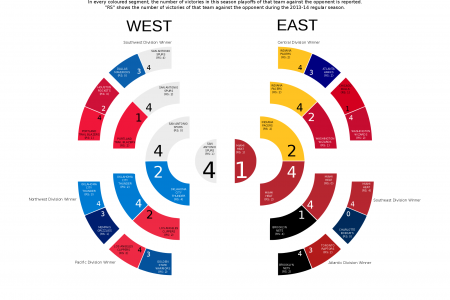 2014 NBA Playoffs Infographic