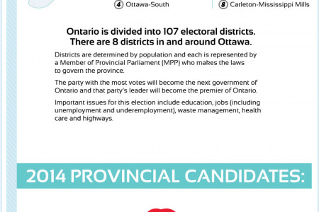 2014 Elections in Ottawa Infographic