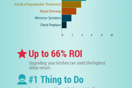 2014 Remodeling Trends Infographic