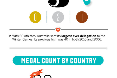Sochi Olympics Rundown Infographic