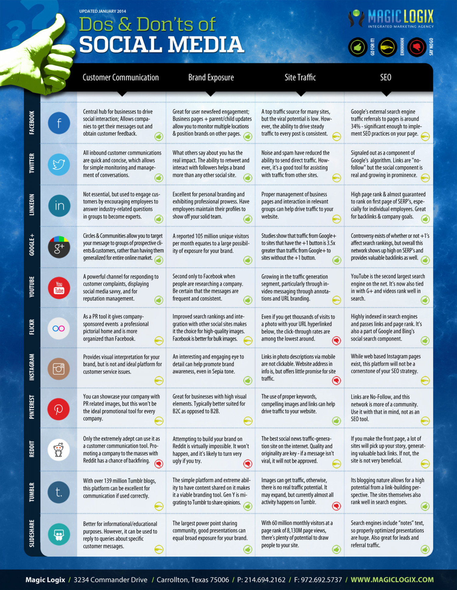 2014 Social Media Do's and Don'ts Infographic