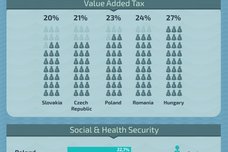 2014 Tax Guildeline for Central & Eastern Europe Infographic