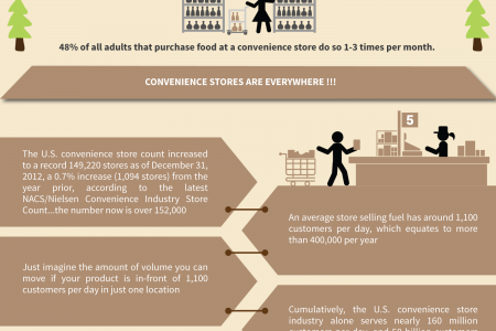 2014 Top C Stores – C Store Distributors Infographic
