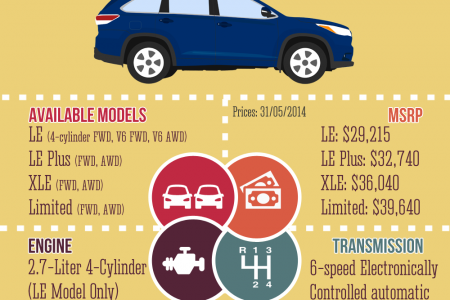 2014 Toyota Highlander Overview Infographic