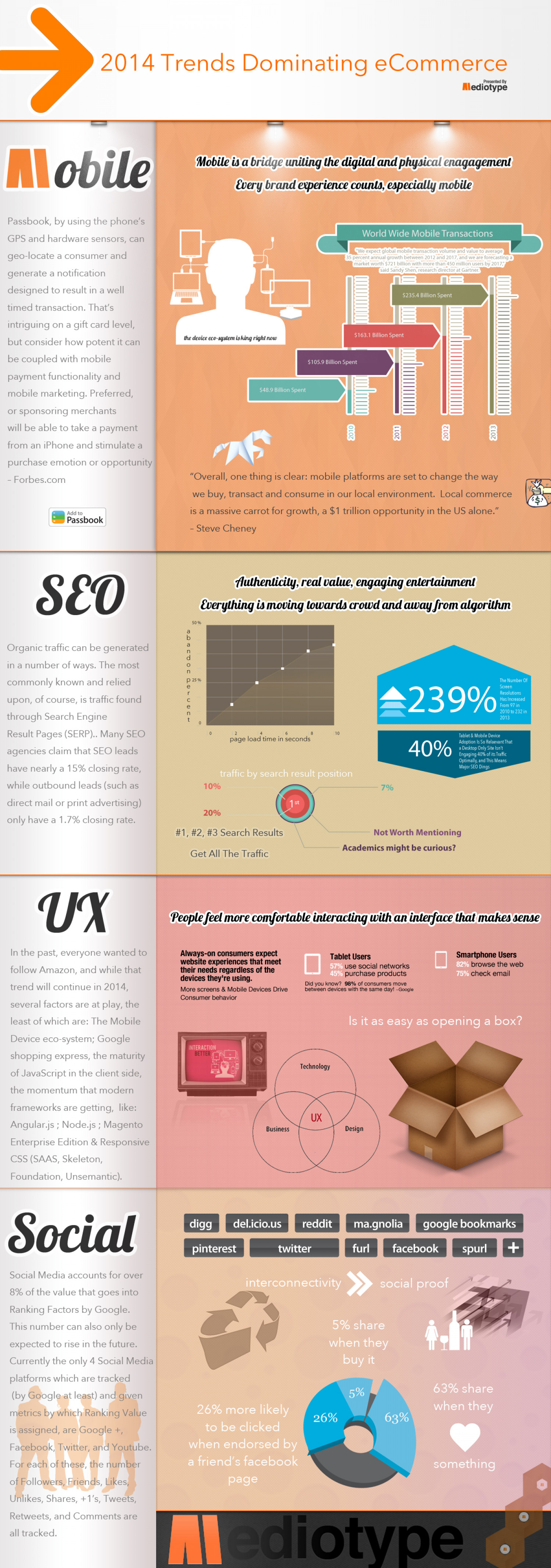 2014 Trends Dominating eCommerce Infographic
