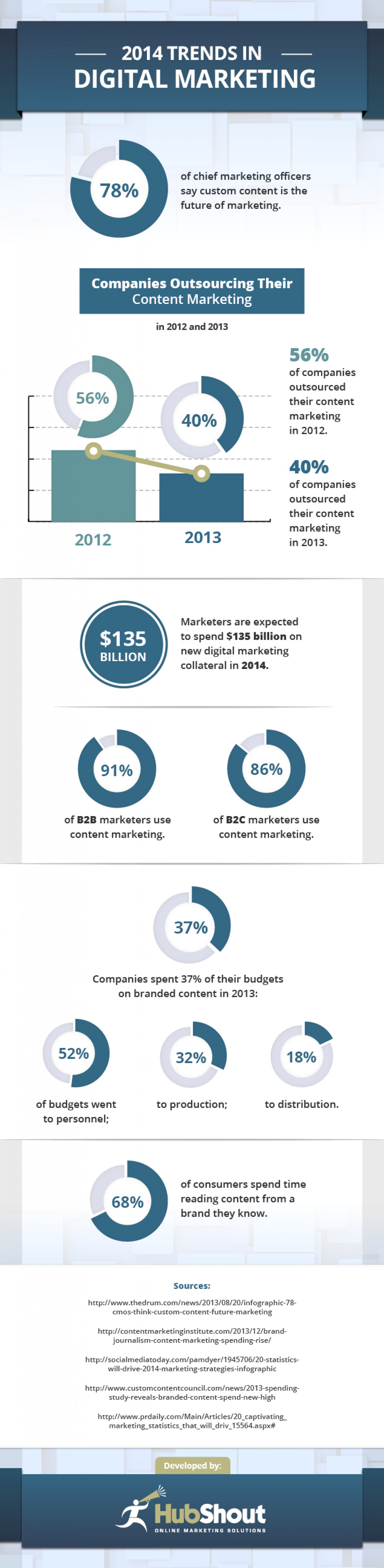 2014 Trends in Digital Marketing Infographic